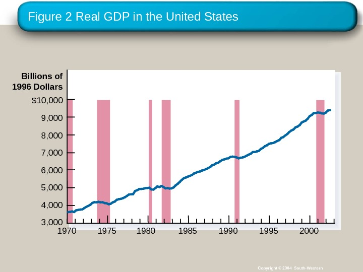 Figure 2 Real GDP in the United States Billions of 1996 Dollars $10, 000 9, 000