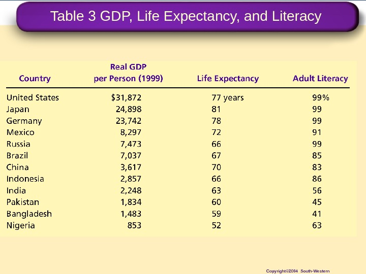 Table 3 GDP, Life Expectancy, and Literacy Copyright© 2004 South-Western