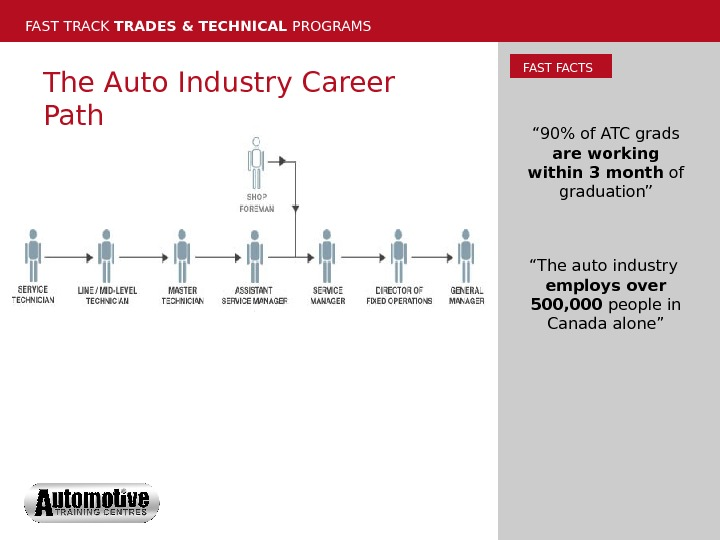 "FAST TRACK TRADES & TECHNICAL PROGRAMS The Auto Industry Career Path FAST FACTS "" 90"
