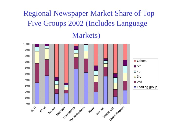 Regional Newspaper Market Share of Top Five Groups 2002 (Includes Language Markets)  0102030405060708090100Others 5