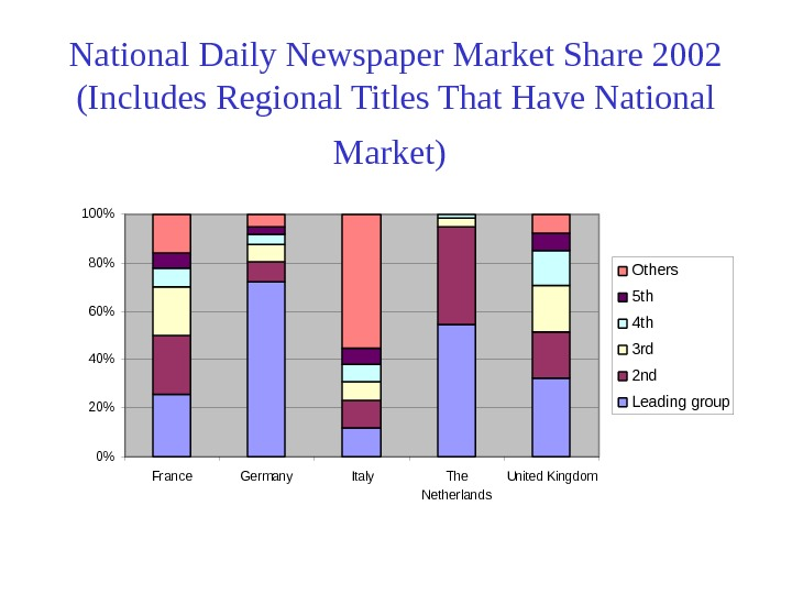 National Daily Newspaper Market Share 2002 (Includes Regional Titles That Have National Market) 0