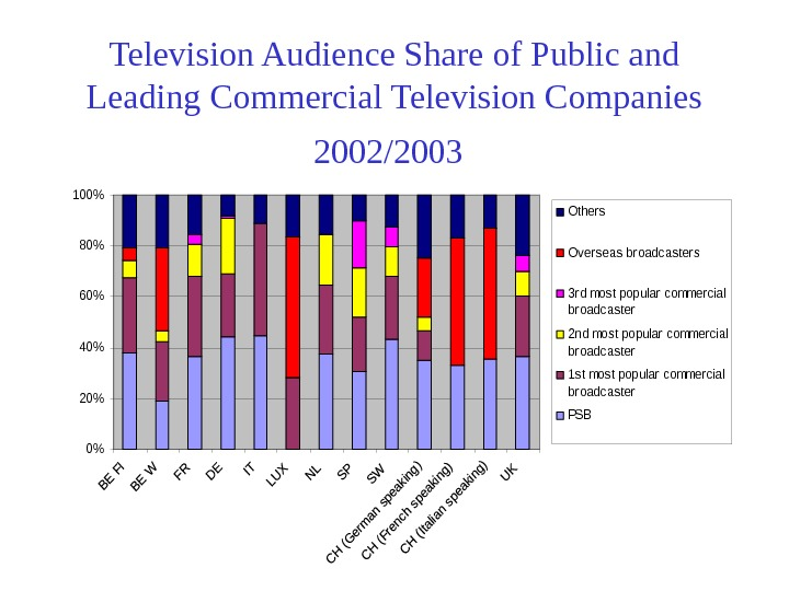 Television Audience Share of Public and Leading Commercial Television Companies 2002/2003 0 20 40