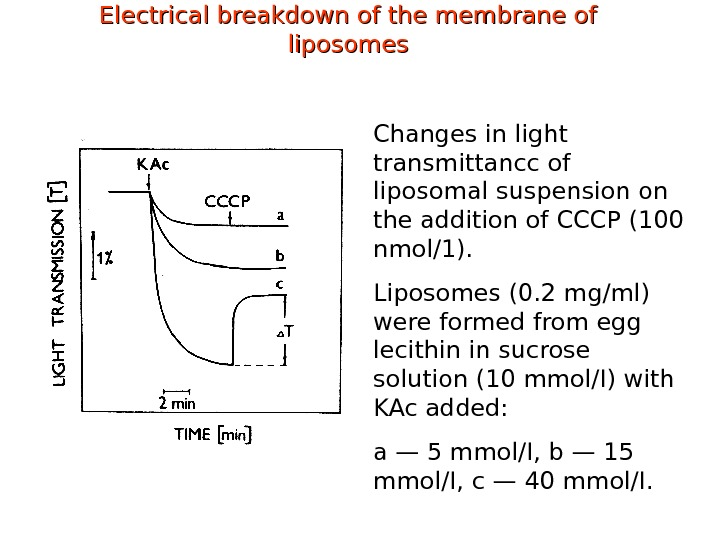 Electrical breakdown of the membrane of liposomes Changes in light transmittancc of liposomal suspension on the