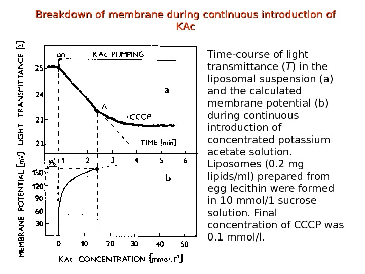 Breakdown of membrane during continuous introduction of KAc Time-course of light transmittance ( T ) in