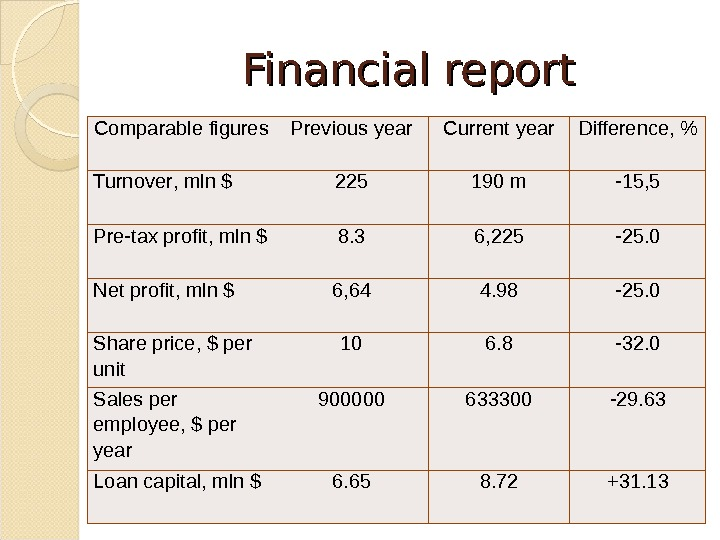 Financial report Сomparable figure s Previous year Current year Difference,  Turnover , m ln $