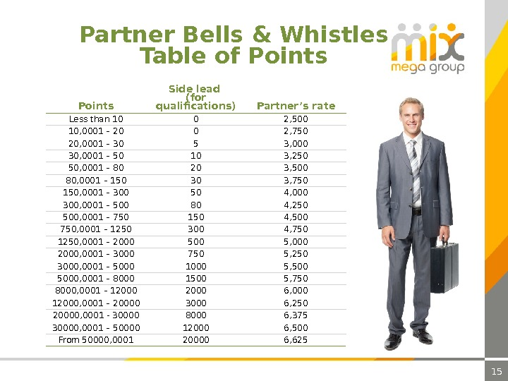 15 Partner Bells & Whistles Table of Points Side lead  ( for qualifications ) Partner's