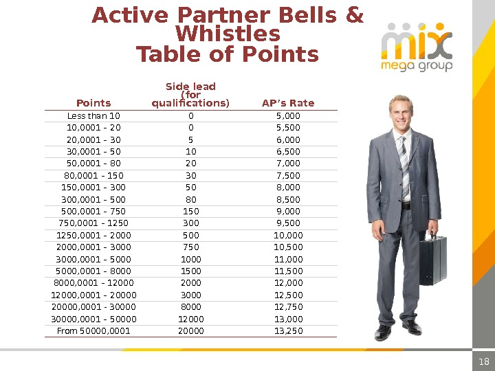 18 Active Partner Bells & Whistles Table of Points Side lead ( for qualifications ) AP's