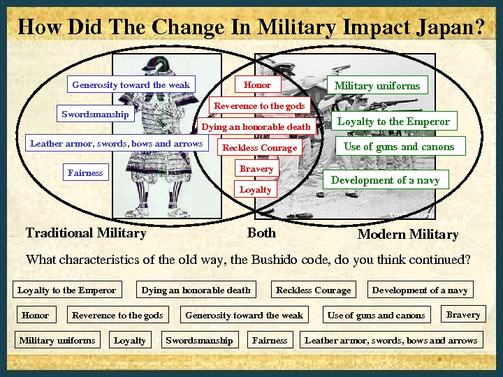 How. Did. The. Change. In. Military. Impact. Japan? Whatcharacteristicsoftheoldway, the. Bushidocode, doyouthinkcontinued? Modern. Military. Both. Traditional.