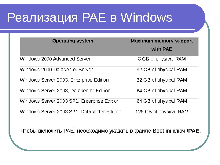 Реализация PAE в Windows Operating system Maximum memory support with PAE Windows 2000 Advanced Server 8
