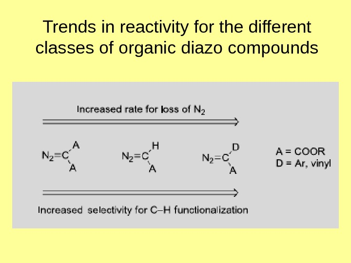 Trends in reactivity for the different classes of organic diazo compounds