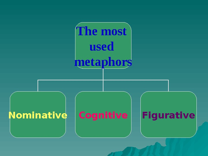 The most used metaphors Nominative Cognitive Figurative