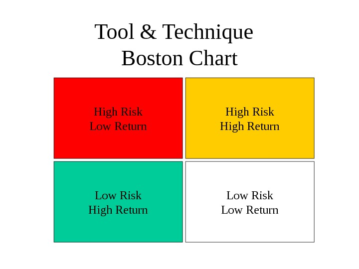 Tool & Technique  Boston Chart High Risk Low Return High Risk High Return Low Risk