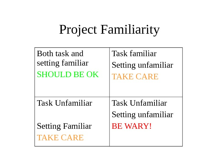 Project Familiarity Both task and setting familiar SHOULD BE OK Task familiar Setting unfamiliar TAKE CARE