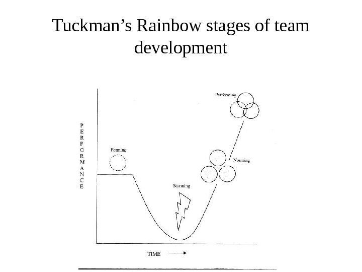 Tuckman's Rainbow stages of team development