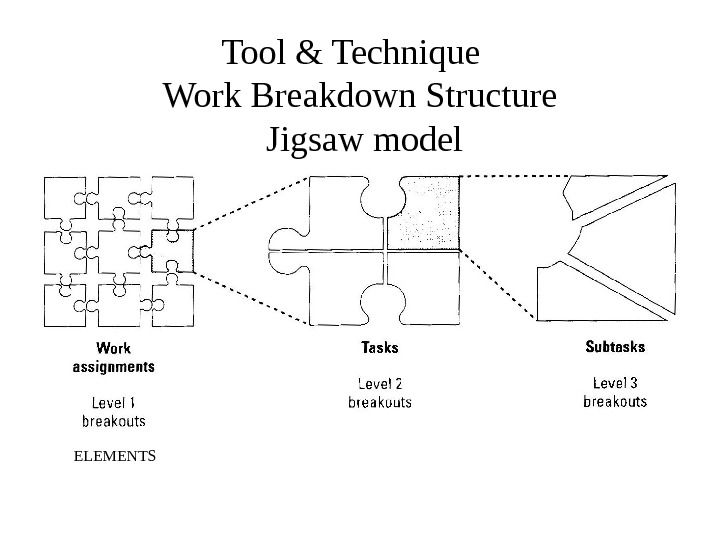 Tool & Technique  Work Breakdown Structure Jigsaw model ELEMENTS