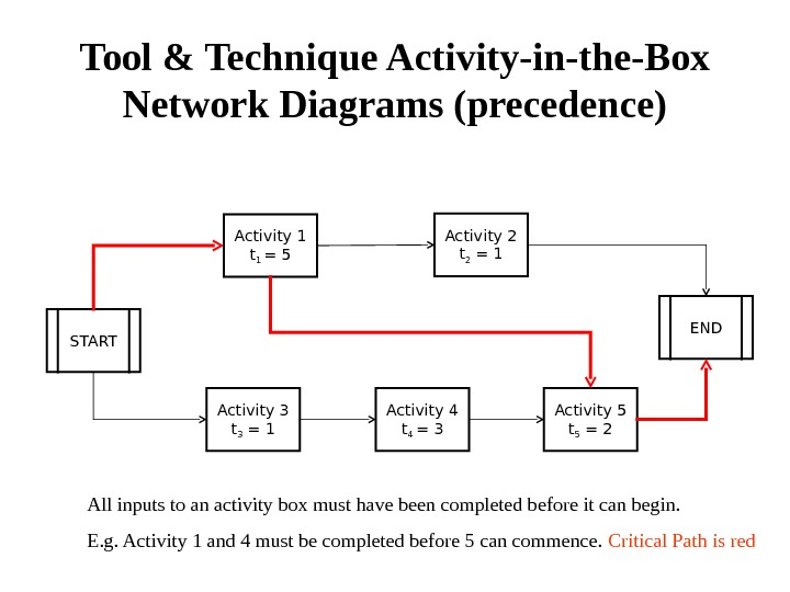 Tool & Technique Activity-in-the-Box Network Diagrams (precedence) START Activity 1 t 1 = 5 Activity 2