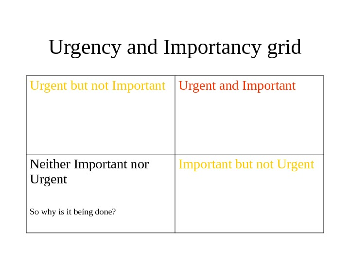 Urgency and Importancy grid Urgent but not Important Urgent and Important Neither Important nor Urgent So