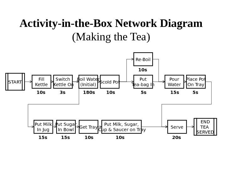 Activity-in-the-Box Network Diagram  (Making the Tea) START Fill Kettle Switch Kettle On Boil Water (Initial)