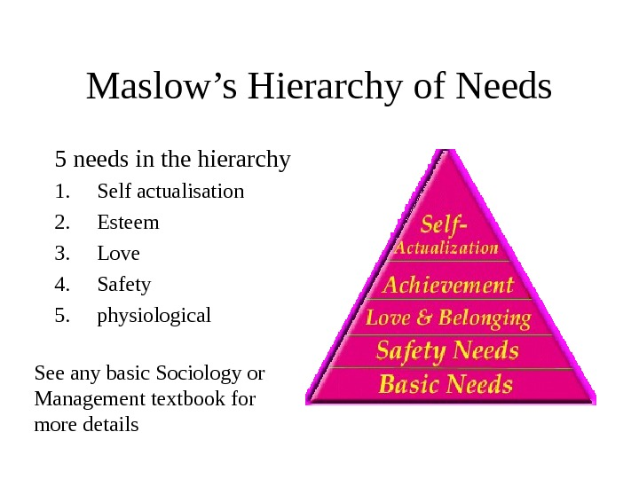 Maslow's Hierarchy of Needs 5 needs in the hierarchy 1. Self actualisation 2. Esteem 3. Love
