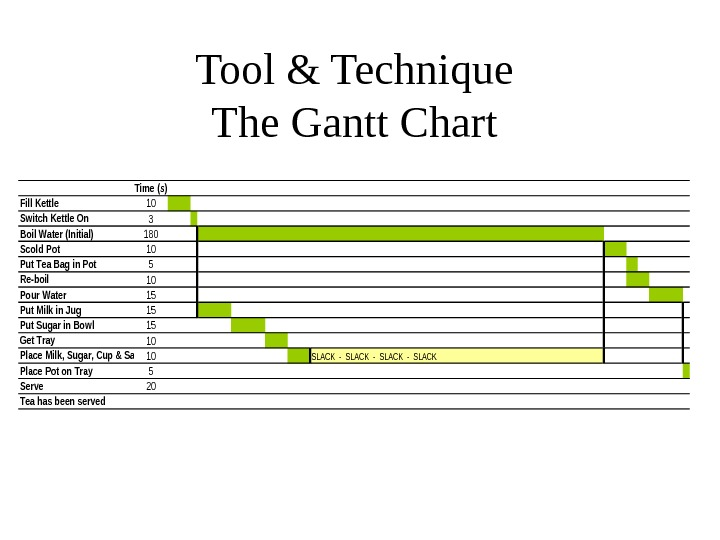 Tool & Technique The Gantt Chart Time (s) Fill Kettle 10 Switch Kettle On 3 Boil