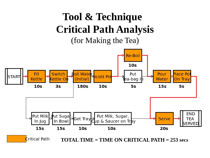 Tool & Technique  Critical Path Analysis (for Making the Tea) START Fill Kettle Switch Kettle