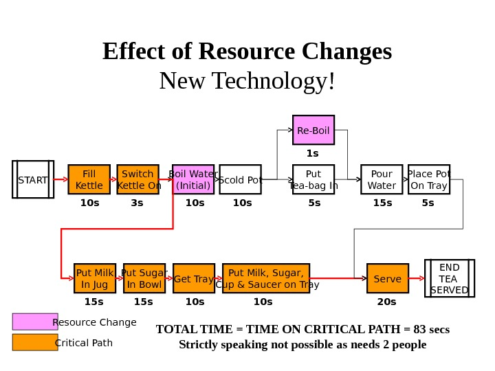 Effect of Resource Changes New Technology! START Fill Kettle Switch Kettle On Boil Water (Initial) Scold