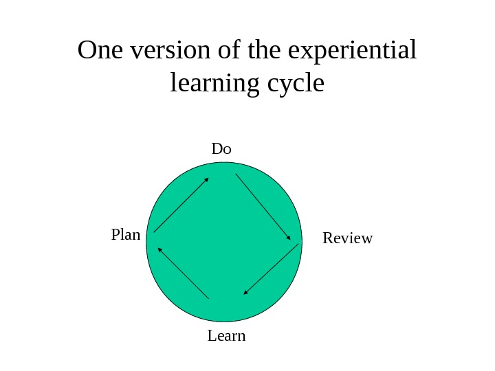 One version of the experiential learning cycle   Do Review   Learn