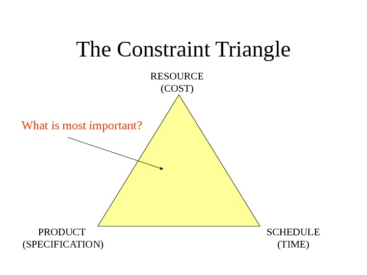 The Constraint Triangle RESOURCE (COST) SCHEDULE (TIME)PRODUCT (SPECIFICATION)What is most important?