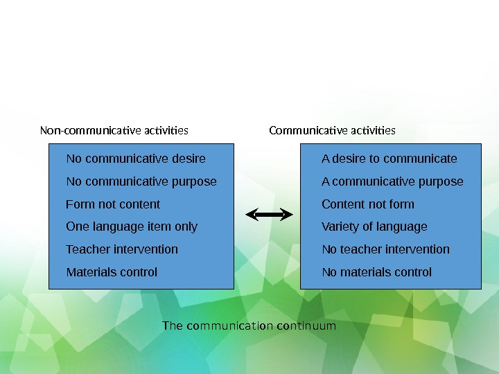 Non-communicative activities  Communicative activities The communication continuum. No communicative desire No communicative purpose Form not