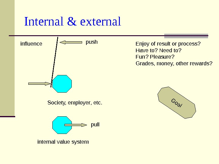 Internal & external. Goal internal value system Enjoy of result or process? Have to? Need to?