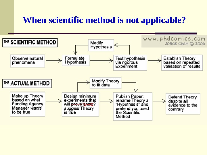 When scientific method is not applicable?