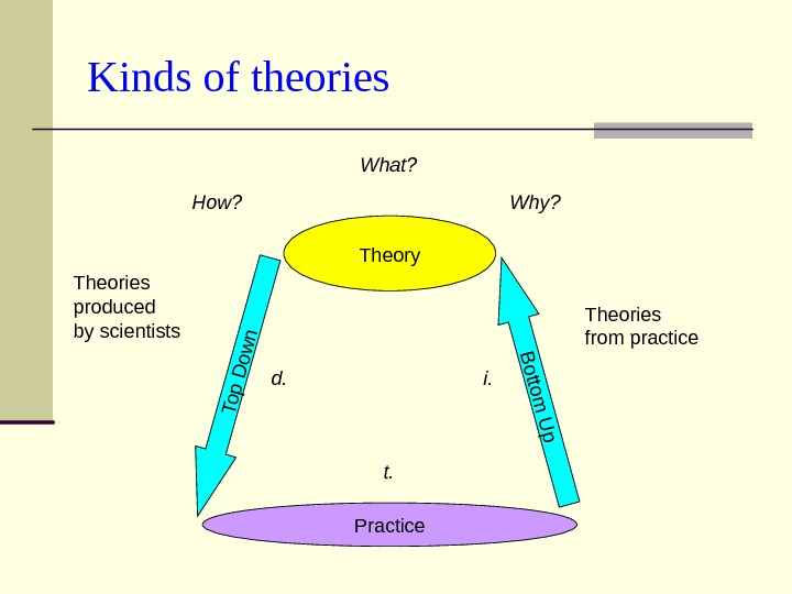 Kinds of theories Practice Theory. B ottom U p Theories from practice  Top D ow