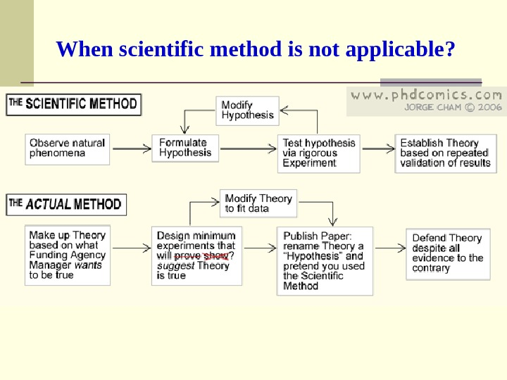 When s cientific m ethod is not applicable ?