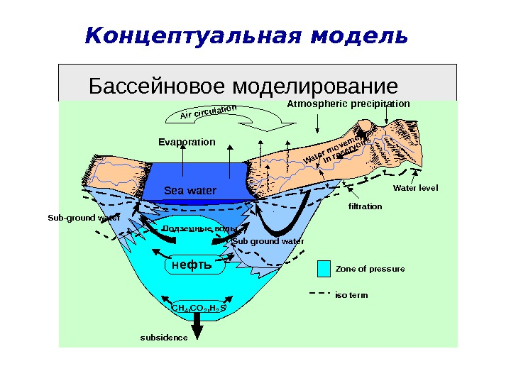 Концептуальная модель Atmospheric precipitation subsidence CH 4 , CO 2 , H 2 Sнефть. Sub-ground water