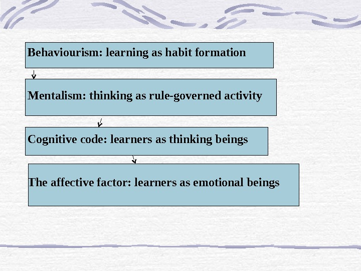 Behaviourism: learning as habit formation  Mentalism: thinking as rule-governed activity Cognitive code: learners as thinking