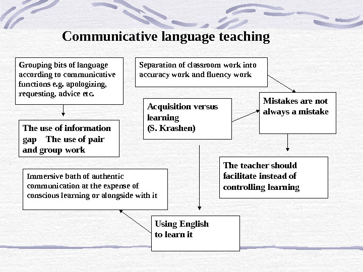 Communicative language teaching Grouping bits of language according to c ommunicative functions e. g. apologizing,