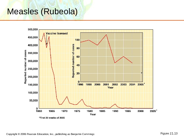 Copyright © 2006 Pearson Education, Inc. , publishing as Benjamin Cummings Measles (Rubeola) Figure 21. 13