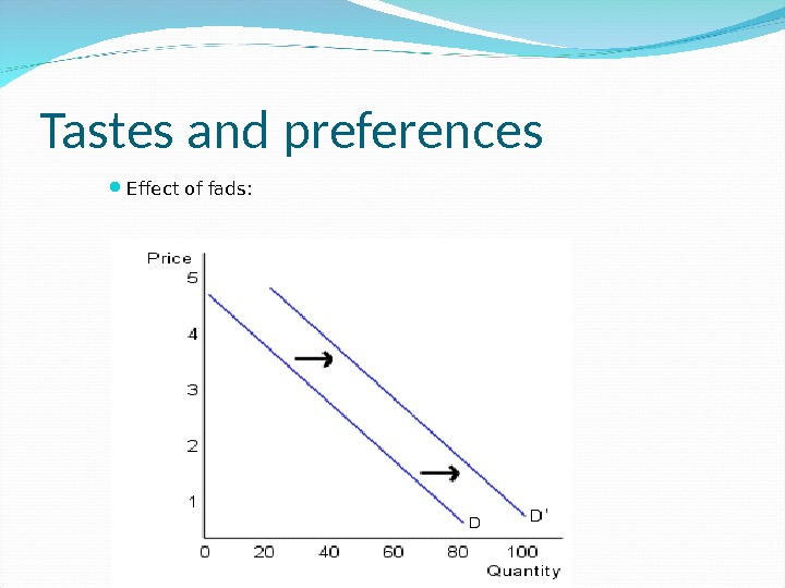 Tastes and preferences Effect of fads: