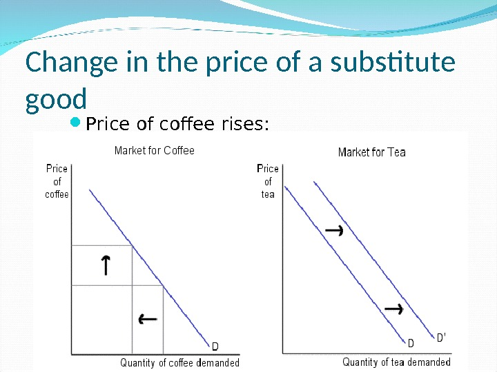 Change in the price of a substitute good Price of coffee rises: