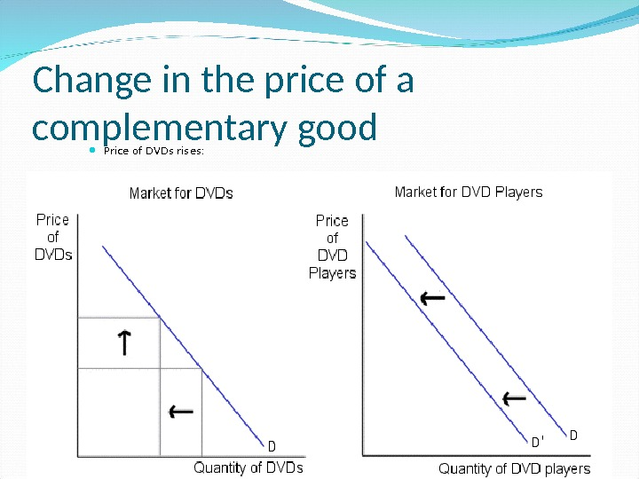 Change in the price of a complementary good Price of DVDs rises: