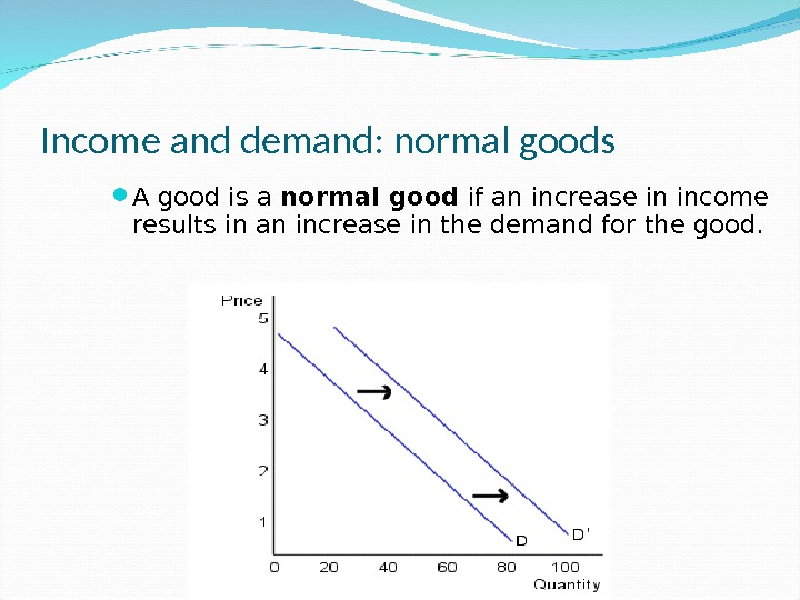 Income and demand: normal goods A good is a normal good if an increase in income
