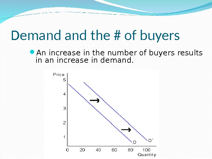Demand the # of buyers An increase in the number of buyers results in an increase