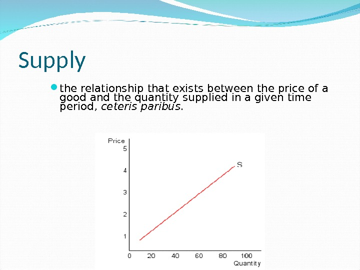 Supply the relationship that exists between the price of a good and the quantity supplied in