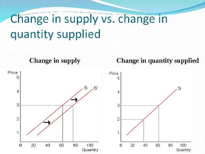 Change in supply Change in quantity supplied