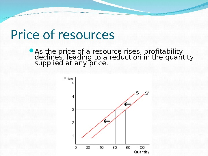 Price of resources As the price of a resource rises, profitability declines, leading to a reduction