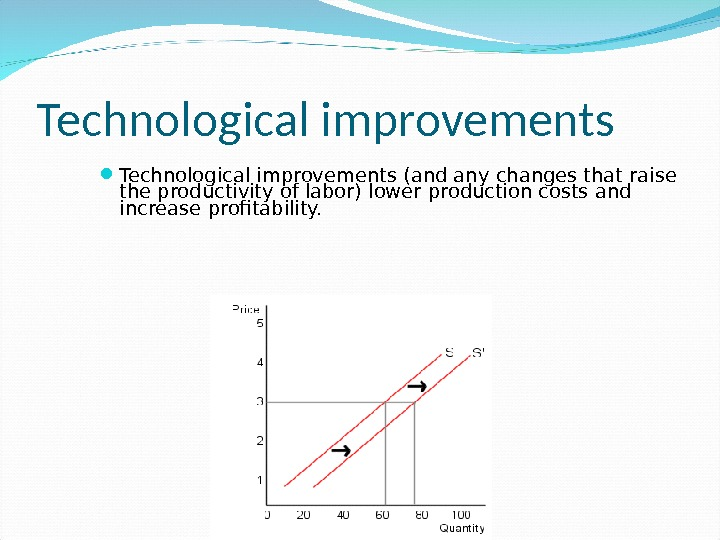 Technological improvements (and any changes that raise the productivity of labor) lower production costs and increase
