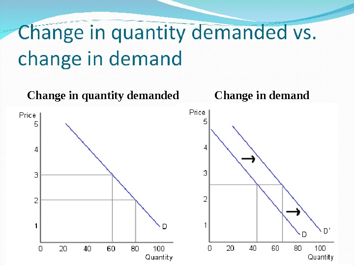 Change in quantity demanded  Change in demand