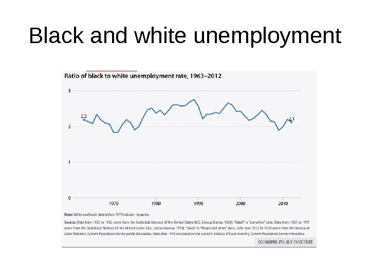 Black and white unemployment