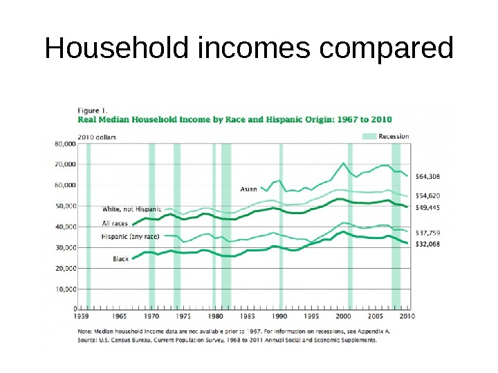 Household incomes compared