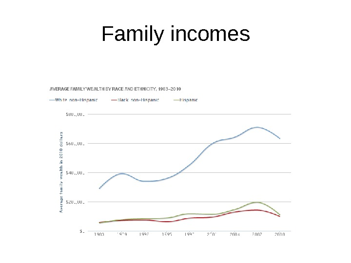 Family incomes